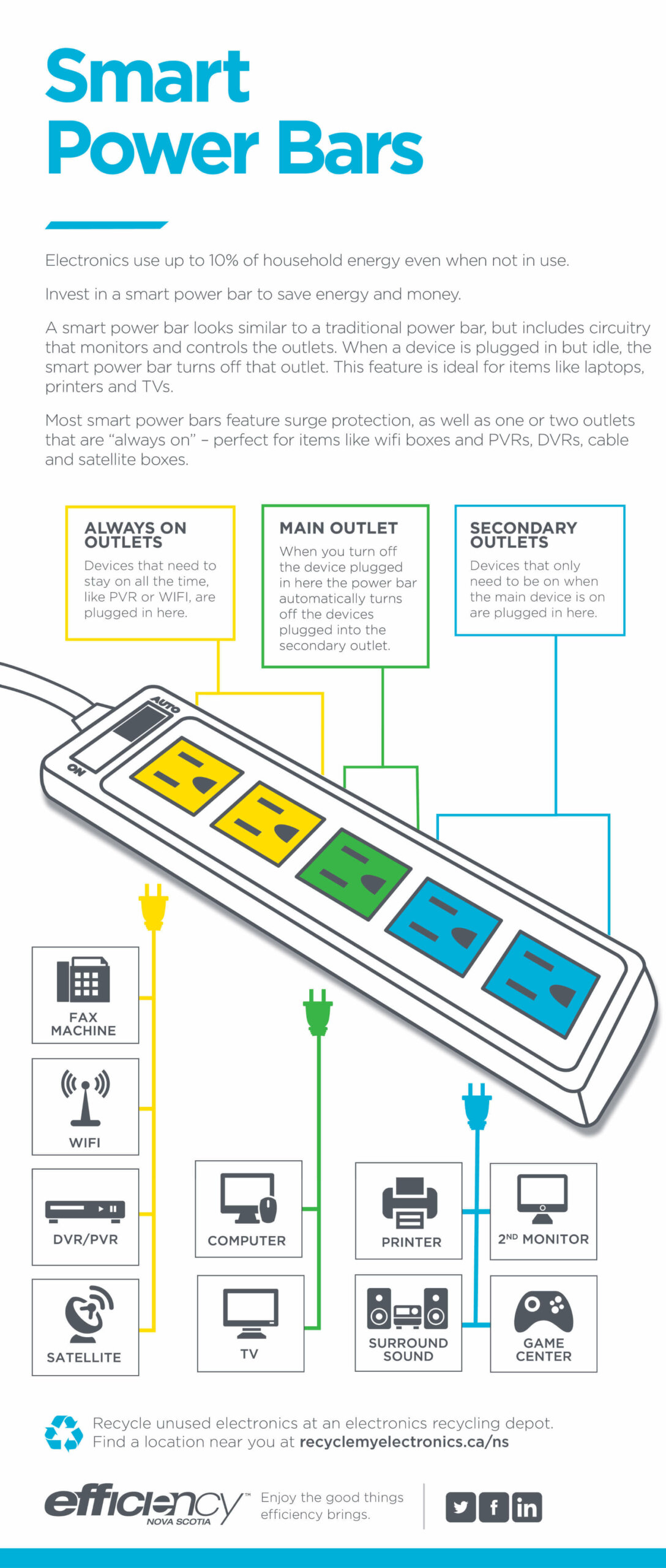 How to use smart power bars - Infographic