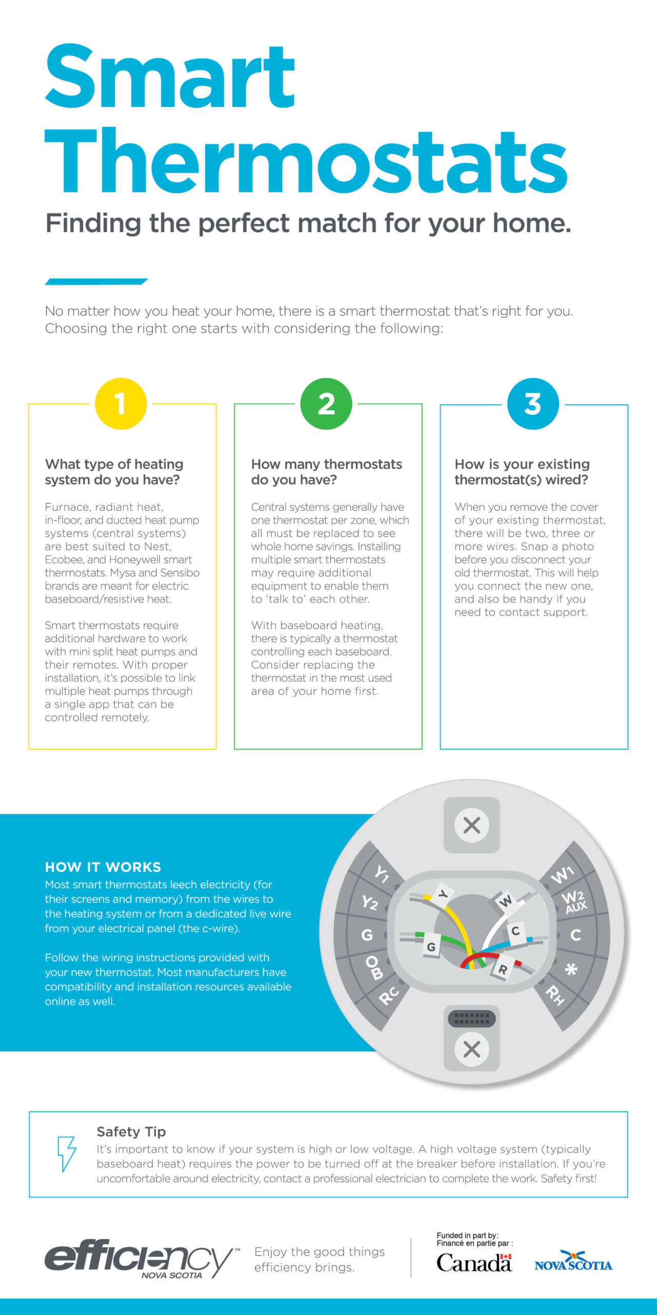 Smart Thermostat Compatibility Infographic